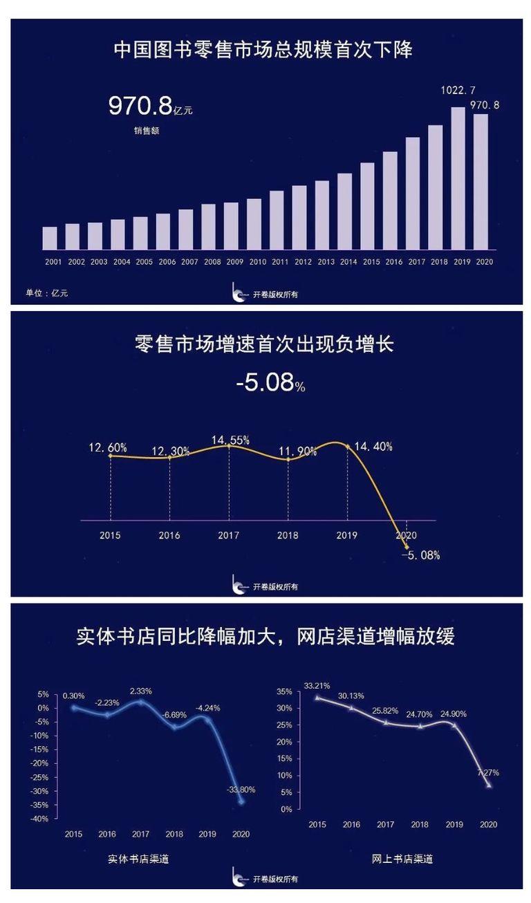 危机与变局——2020中国图书零售市场报告-出版人杂志官网